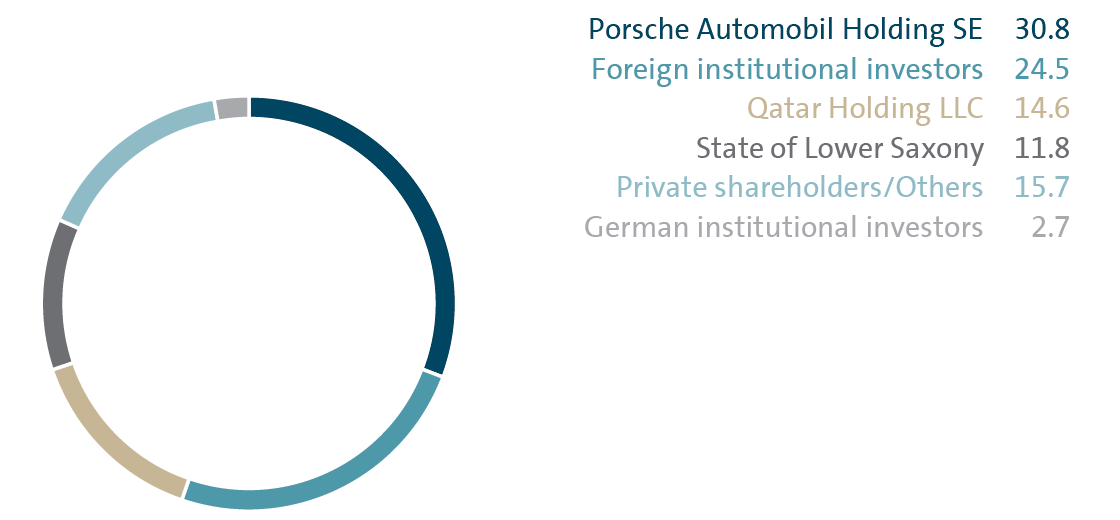 Shareholder structure - Volkswagen Group Annual Report 2017