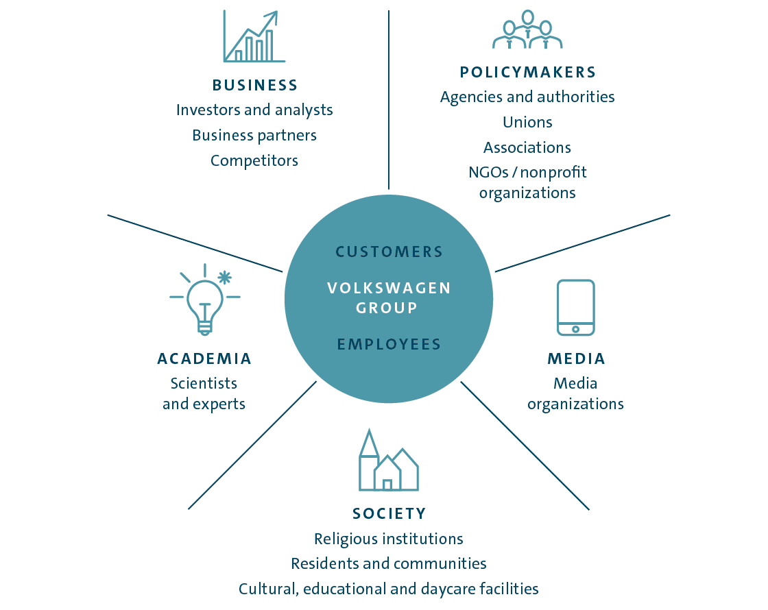 Stakeholders of the Volkswagen Group (graphic)