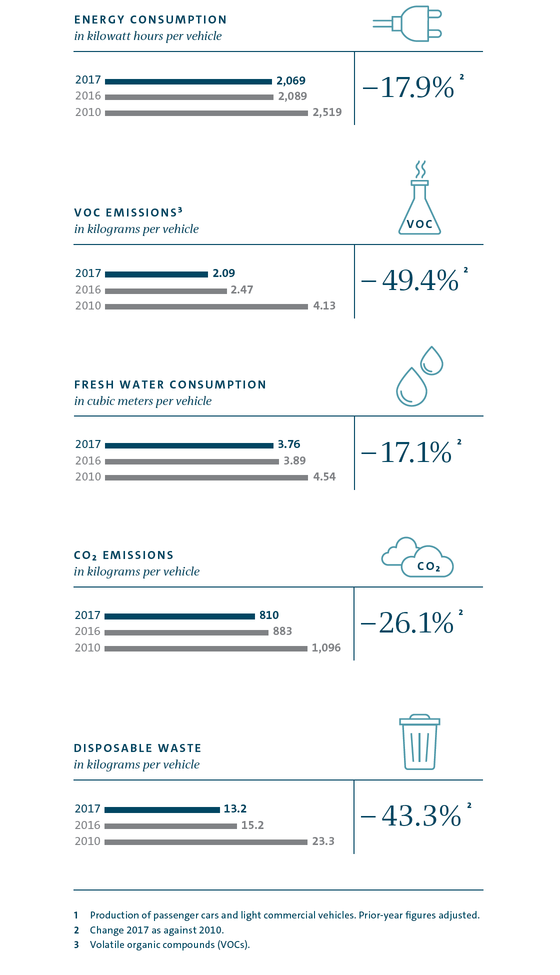 Key environmental indicators for production in the Volkswagen Group (graphic)